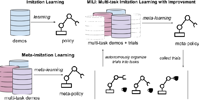 Figure 1 for Scalable Multi-Task Imitation Learning with Autonomous Improvement
