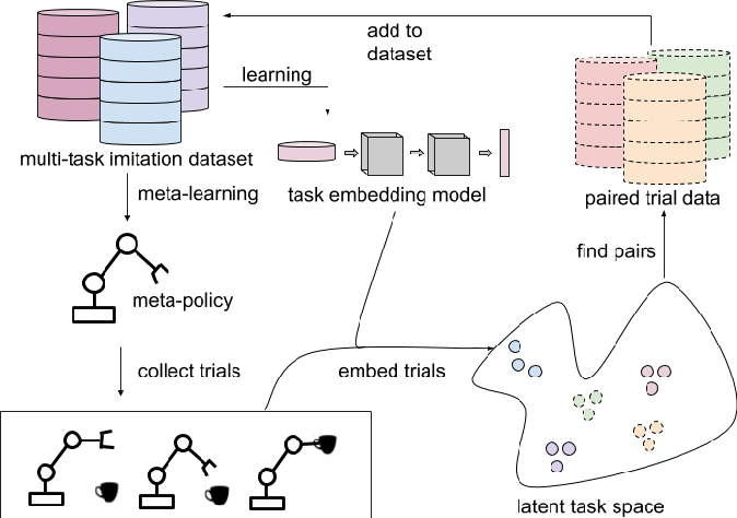 Figure 2 for Scalable Multi-Task Imitation Learning with Autonomous Improvement