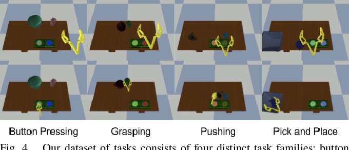 Figure 4 for Scalable Multi-Task Imitation Learning with Autonomous Improvement