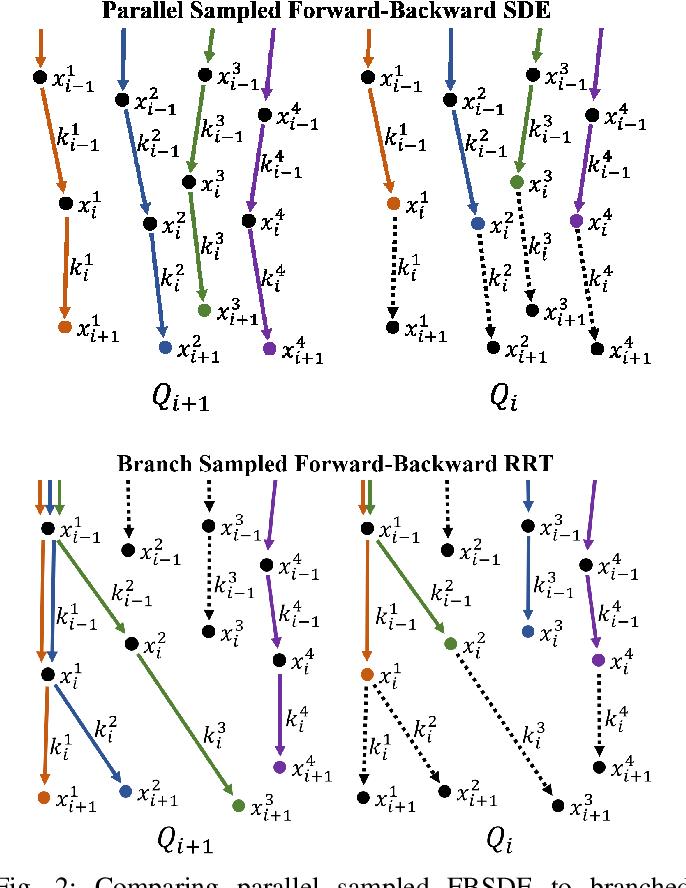 Figure 2 for Forward-Backward RRT: Branched Sampled FBSDEs for Stochastic Optimal Control