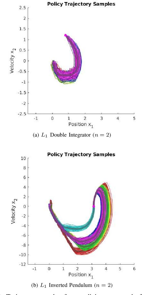 Figure 3 for Forward-Backward RRT: Branched Sampled FBSDEs for Stochastic Optimal Control