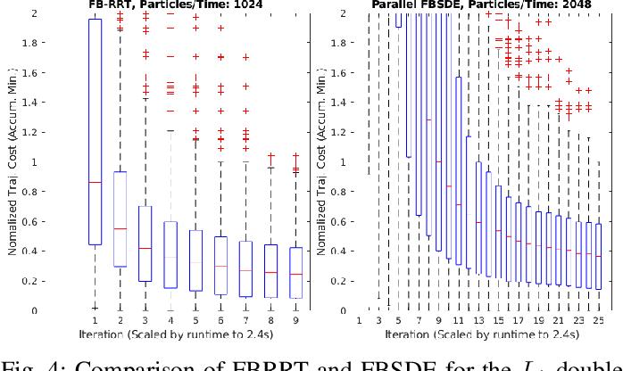 Figure 4 for Forward-Backward RRT: Branched Sampled FBSDEs for Stochastic Optimal Control