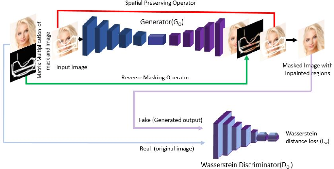 Figure 1 for R-MNet: A Perceptual Adversarial Network for Image Inpainting