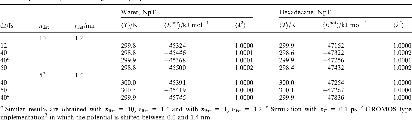 Table 2 from On using a too large integration time step in