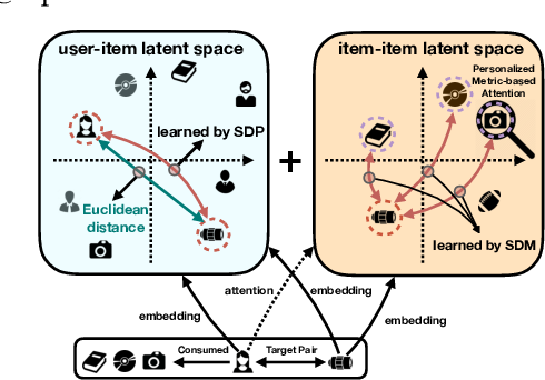 Figure 1 for Signed Distance-based Deep Memory Recommender