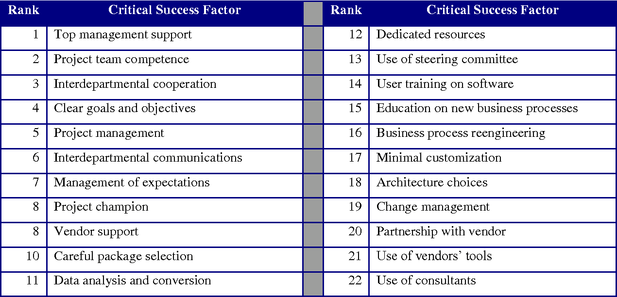 justifications strategies and critical success factors in