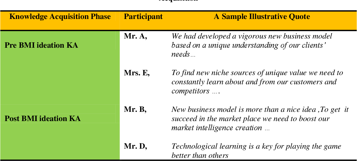 Table 37 from Leading growth: CEO's cognition, knowledge