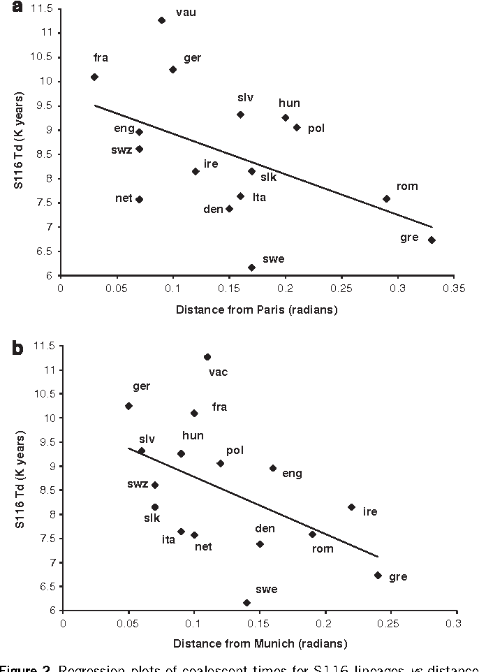 Figure 2 from A major Y-chromosome haplogroup R1b Holocene