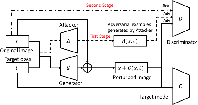 Figure 1 for AI-GAN: Attack-Inspired Generation of Adversarial Examples
