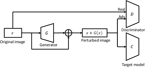 Figure 3 for AI-GAN: Attack-Inspired Generation of Adversarial Examples
