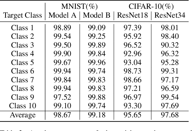Figure 4 for AI-GAN: Attack-Inspired Generation of Adversarial Examples