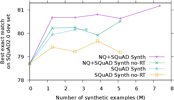 Figure 2 for Synthetic QA Corpora Generation with Roundtrip Consistency