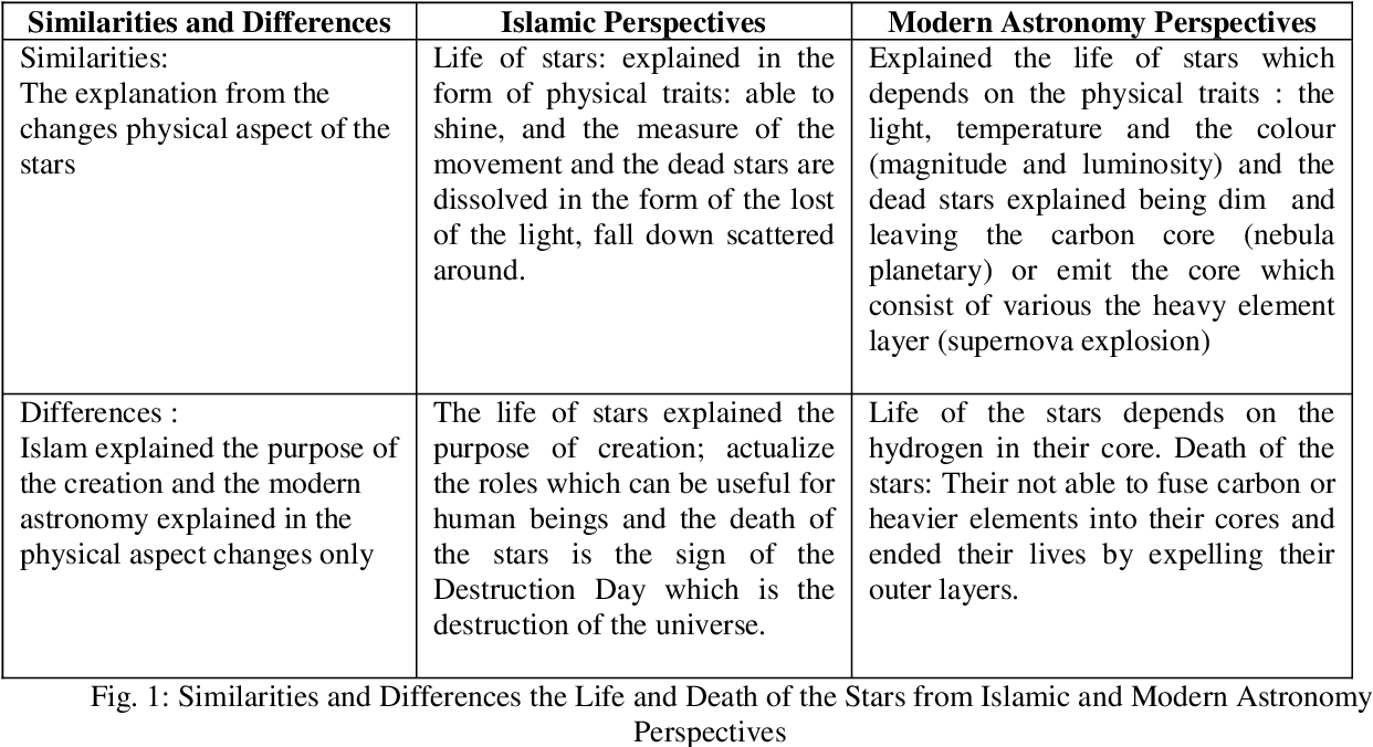 PDF] Life and Death of Stars: An Analysis from Islamic and