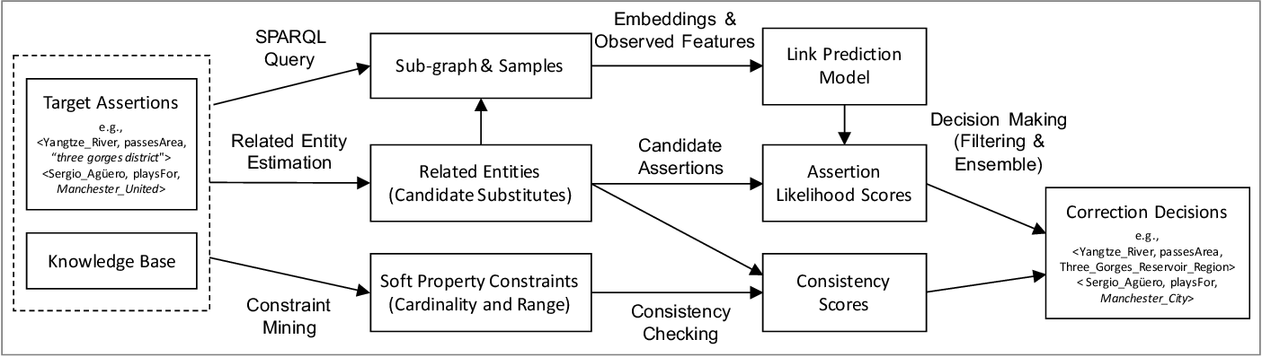 Figure 1 for Correcting Knowledge Base Assertions