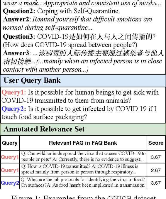 Figure 1 for COUGH: A Challenge Dataset and Models for COVID-19 FAQ Retrieval