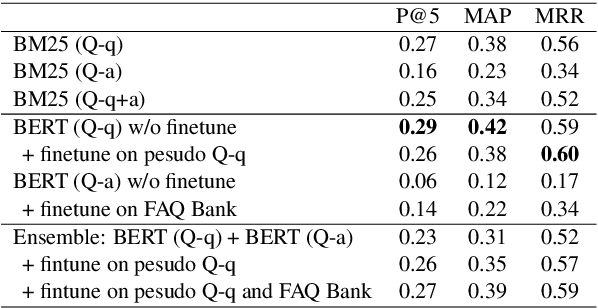 Figure 4 for COUGH: A Challenge Dataset and Models for COVID-19 FAQ Retrieval