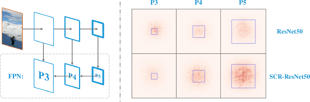 Figure 1 for Computation Reallocation for Object Detection