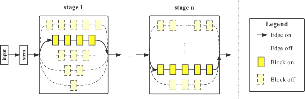 Figure 3 for Computation Reallocation for Object Detection