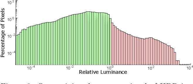Figure 4 for Deep Optics for Single-shot High-dynamic-range Imaging