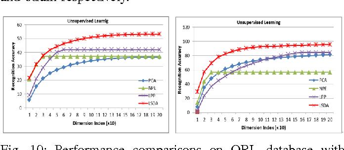 Figure 2 for Local Shrunk Discriminant Analysis (LSDA)