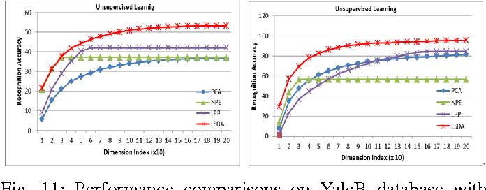 Figure 3 for Local Shrunk Discriminant Analysis (LSDA)