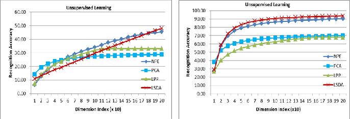Figure 4 for Local Shrunk Discriminant Analysis (LSDA)
