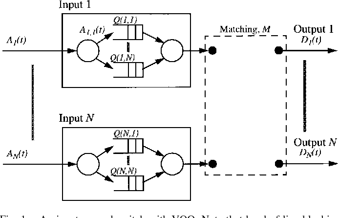 Figure 1 from The iSLIP scheduling algorithm for input-queued