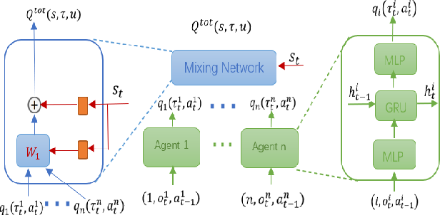 Figure 1 for Decomposed Soft Actor-Critic Method for Cooperative Multi-Agent Reinforcement Learning