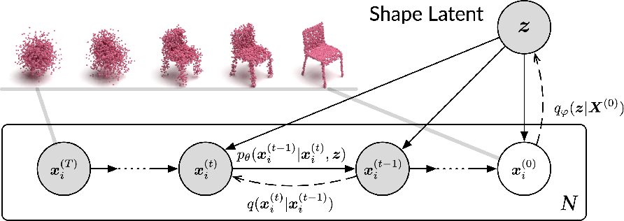 Figure 3 for Diffusion Probabilistic Models for 3D Point Cloud Generation