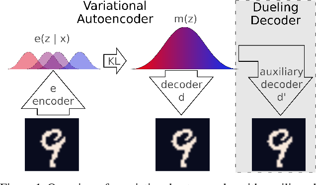 Figure 1 for Dueling Decoders: Regularizing Variational Autoencoder Latent Spaces