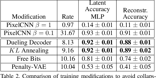 Figure 4 for Dueling Decoders: Regularizing Variational Autoencoder Latent Spaces