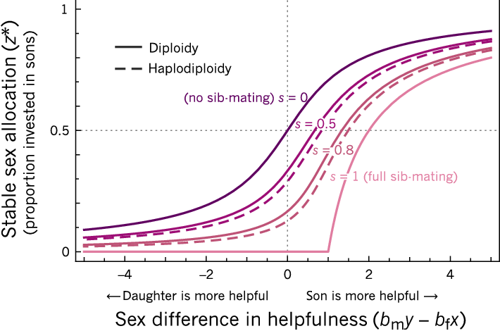Figure 3 from The ecology of sex explains patterns of helping in