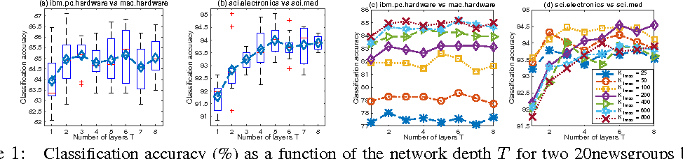 Figure 1 for The Poisson Gamma Belief Network