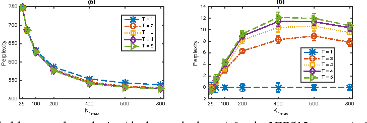 Figure 3 for The Poisson Gamma Belief Network
