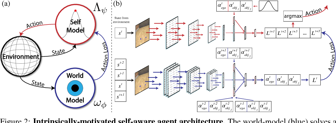 Figure 3 for Learning to Play with Intrinsically-Motivated Self-Aware Agents