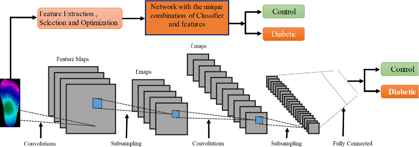 Figure 1 for A Machine Learning Model for Early Detection of Diabetic Foot using Thermogram Images