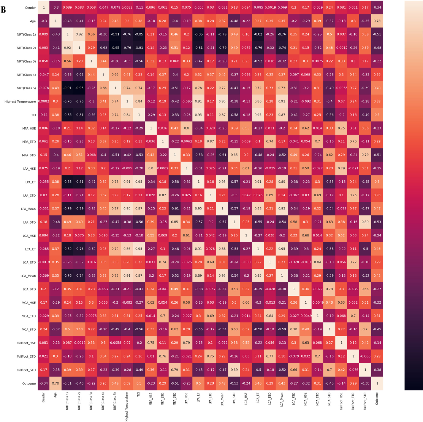 Figure 3 for A Machine Learning Model for Early Detection of Diabetic Foot using Thermogram Images