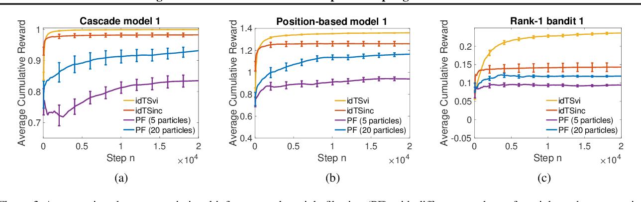Figure 4 for Influence Diagram Bandits: Variational Thompson Sampling for Structured Bandit Problems