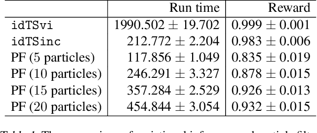 Figure 2 for Influence Diagram Bandits: Variational Thompson Sampling for Structured Bandit Problems