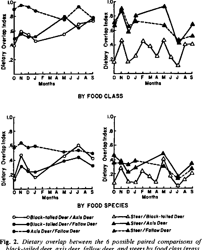 Dietary Overlap Among Axis Fallow And Black Tailed Deer And