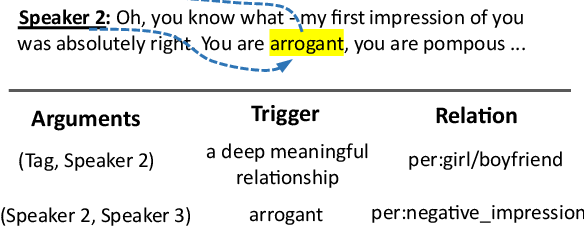 Figure 1 for TREND: Trigger-Enhanced Relation-Extraction Network for Dialogues