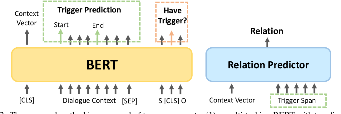 Figure 3 for TREND: Trigger-Enhanced Relation-Extraction Network for Dialogues