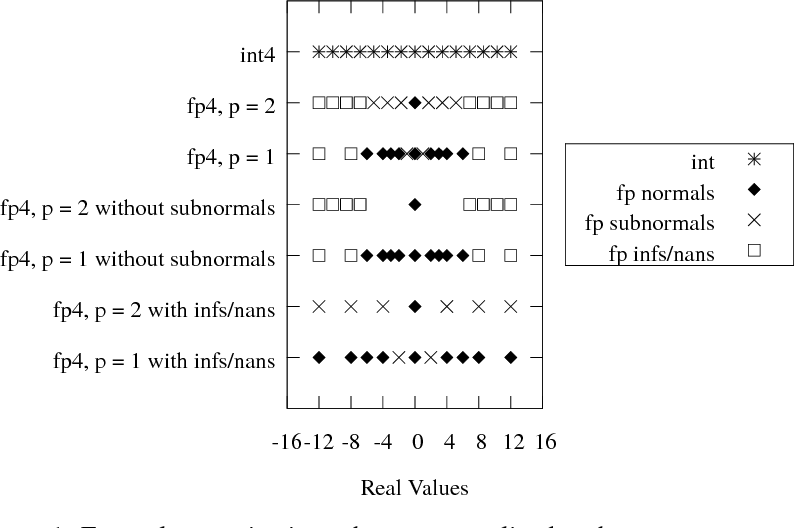Figure 1 for Quantizing Convolutional Neural Networks for Low-Power High-Throughput Inference Engines