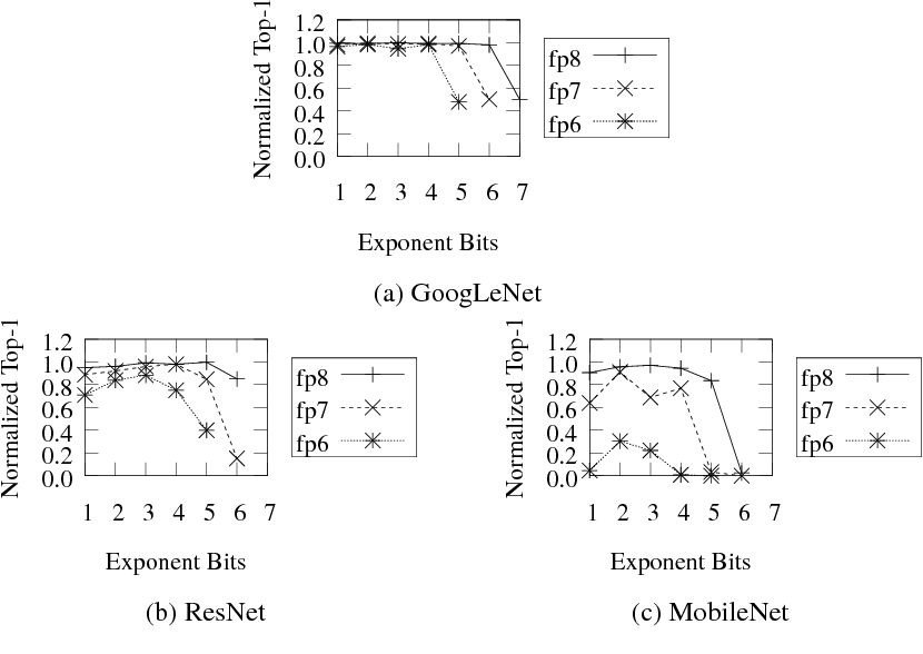 Figure 2 for Quantizing Convolutional Neural Networks for Low-Power High-Throughput Inference Engines
