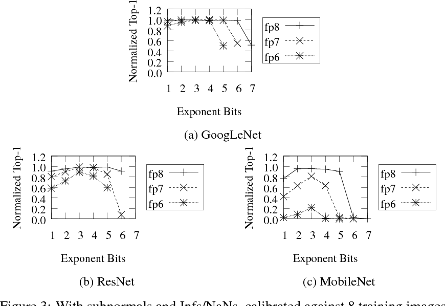 Figure 3 for Quantizing Convolutional Neural Networks for Low-Power High-Throughput Inference Engines