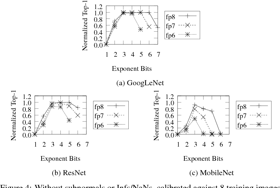 Figure 4 for Quantizing Convolutional Neural Networks for Low-Power High-Throughput Inference Engines