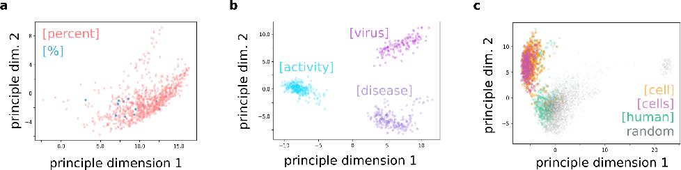 Figure 1 for Semantic maps and metrics for science Semantic maps and metrics for science using deep transformer encoders