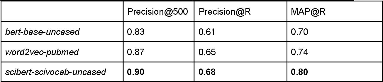 Figure 4 for Semantic maps and metrics for science Semantic maps and metrics for science using deep transformer encoders
