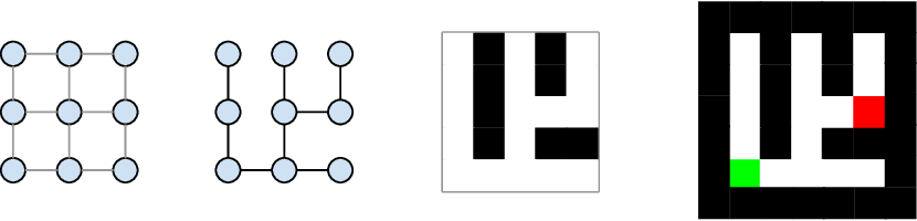 Figure 1 for Datasets for Studying Generalization from Easy to Hard Examples