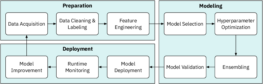 Figure 1 for Human-AI Collaboration in Data Science: Exploring Data Scientists' Perceptions of Automated AI